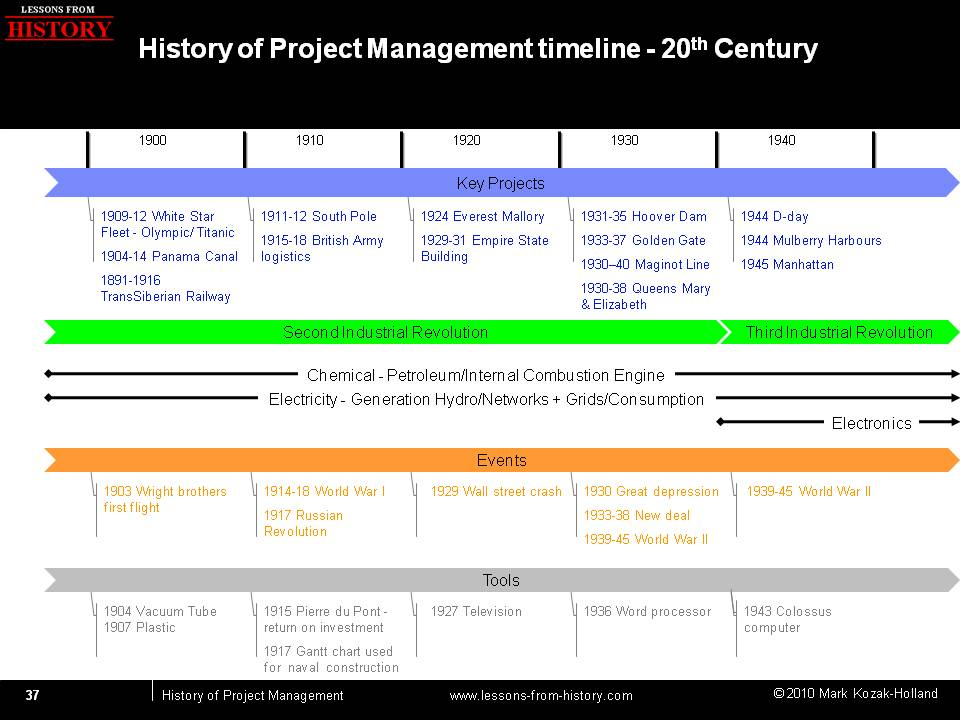 Industrial revolution dates
