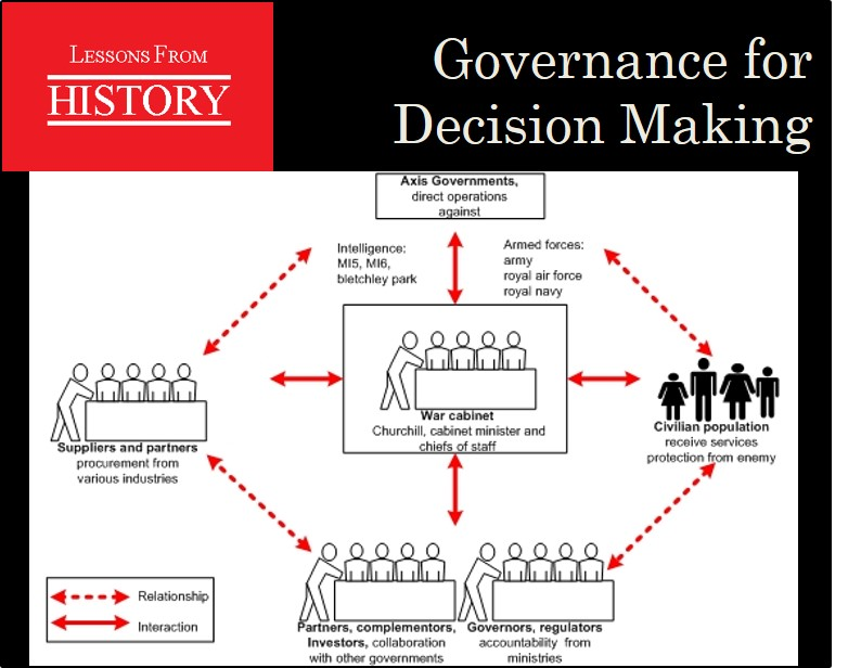 Governance for Decision Making