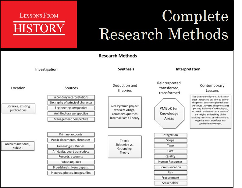 Complete LFH Research Methods
